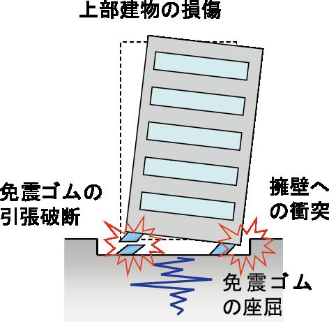 免震構造の極限挙動解析   北海道大学 研究シーズ集